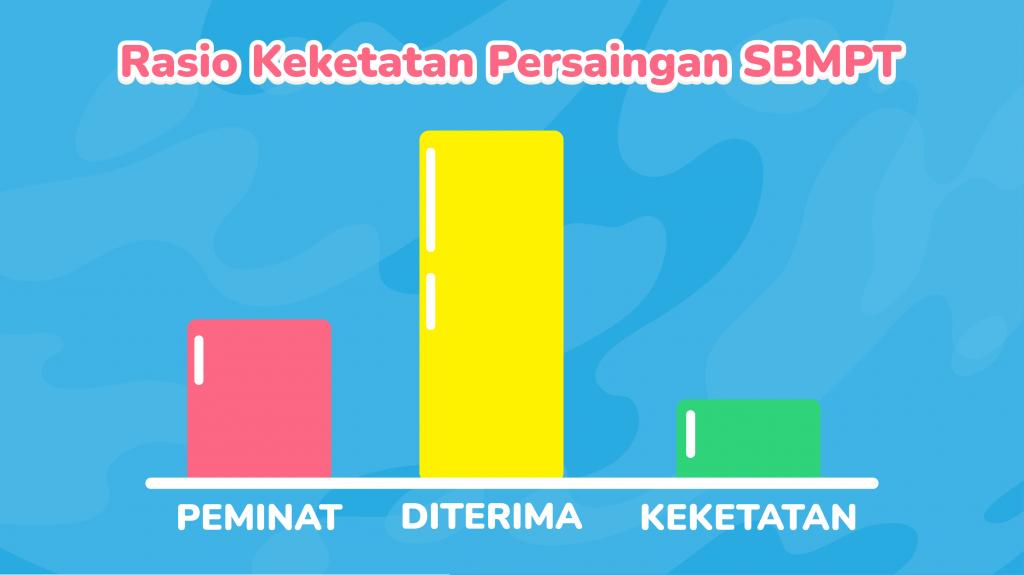 Tips lolos SBMPTN yang bisa kamu lakukan jika nilai UTBK-mu kecil adalah, mencari jurusan yang sesuai dengan rasio keketatan yang tidak terlalu sulit.