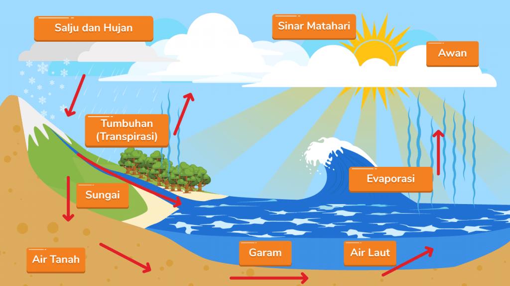 Apa yang dimaksud dengan hidrosfer? Bagaimana fungsi hidrosfer dalam kehidupan kita, dan apa saja kandungan unsur hidrosfer yang kalian ketahui?