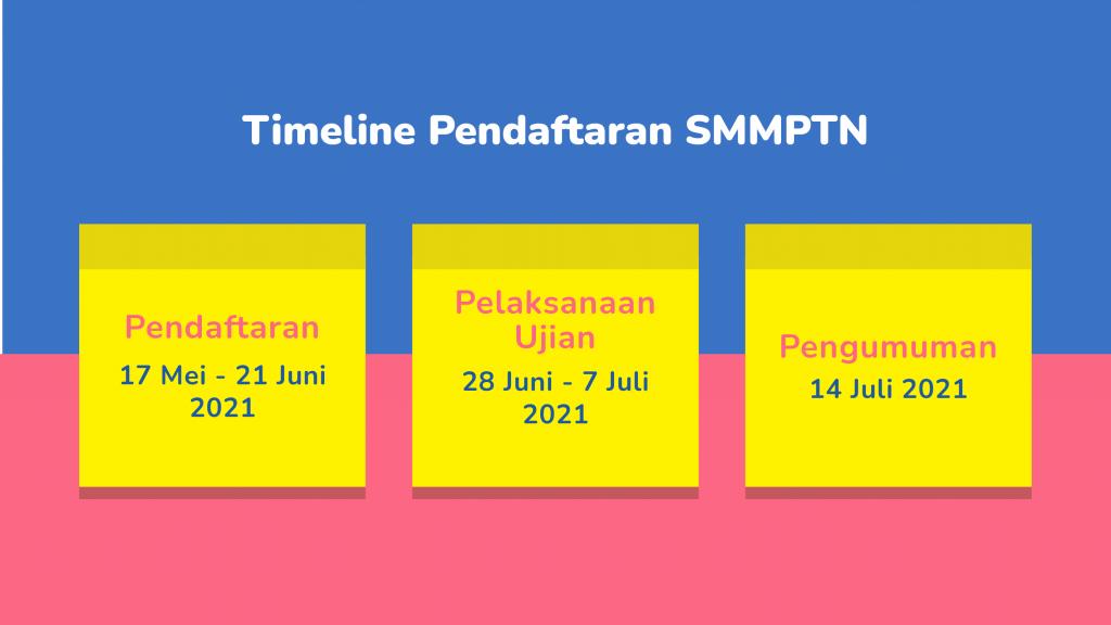 Info lengkap pendaftaran SMMPTN Barat 2021, jadwal, biaya, dan cara pendaftarannya